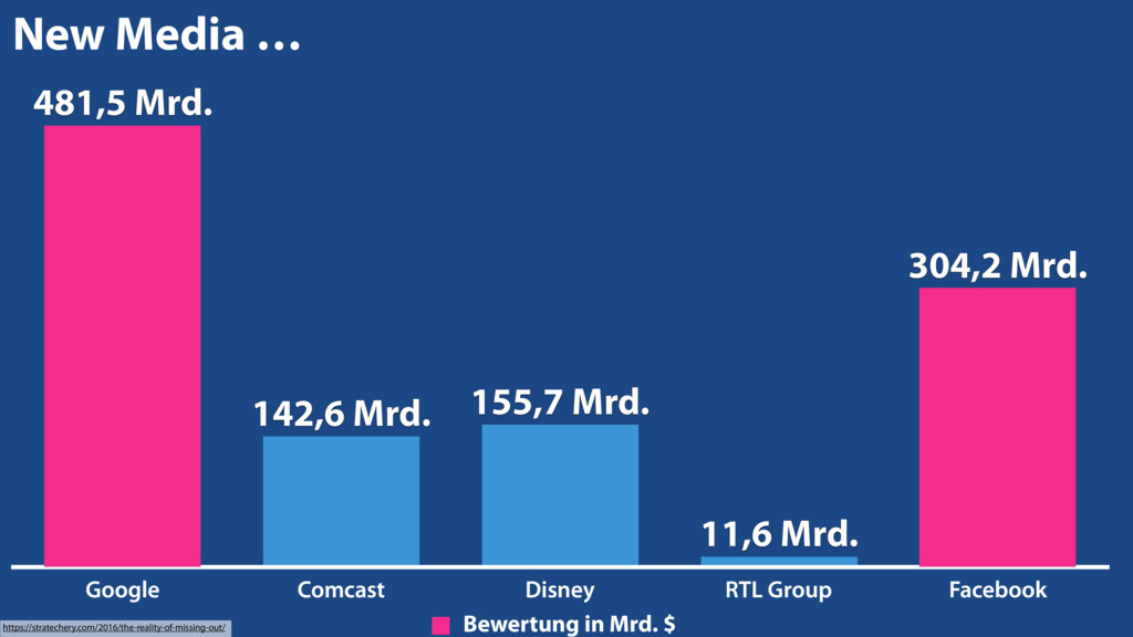 Google Comcast Disney RTL Group Facebook 11,6 M...