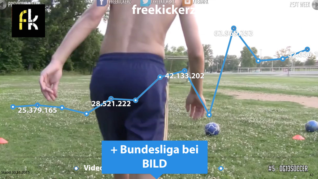 43 freekickerz – Video Reichweite 25.379.165 28...