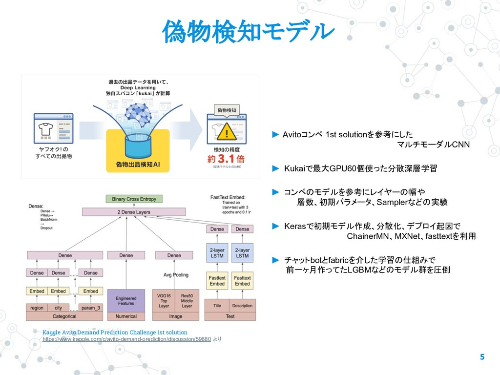 5 偽物検知モデル Kaggle Avito Demand Prediction Challe...