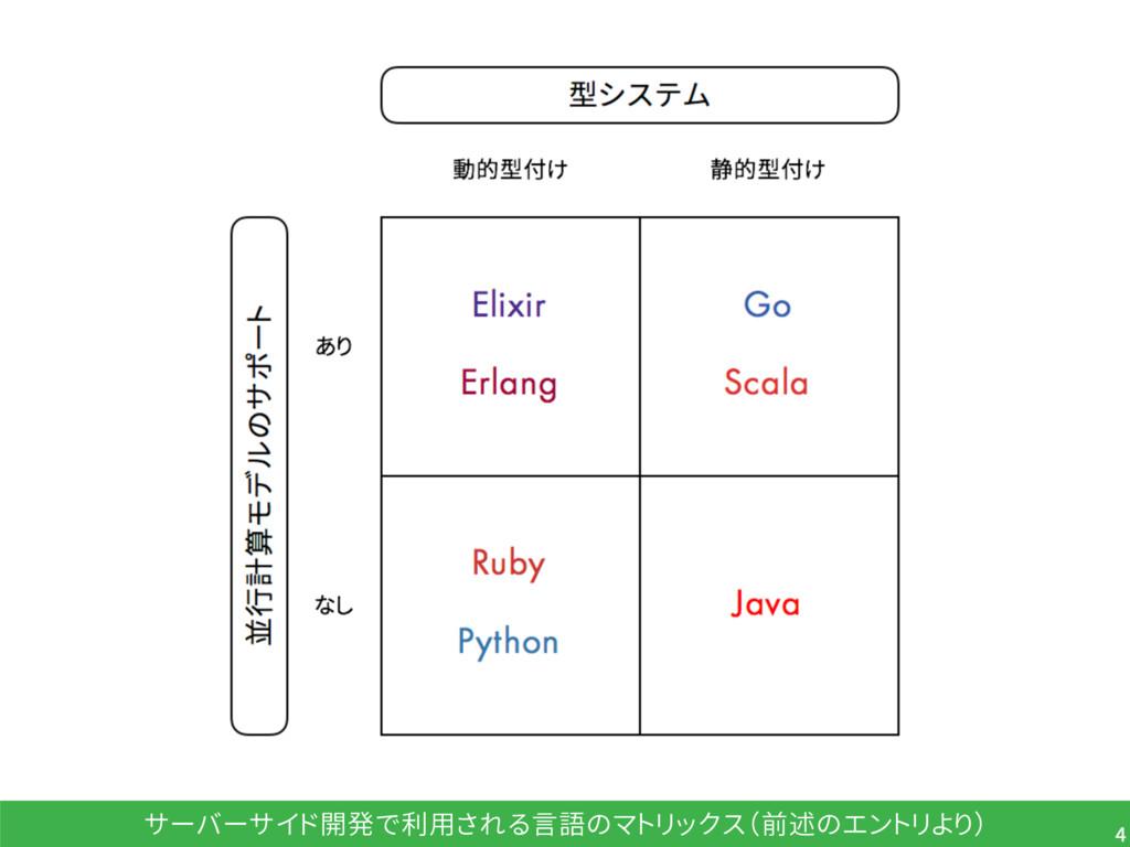 サーバーサイド開発で利用される言語のマトリックス(前述のエントリより) 4