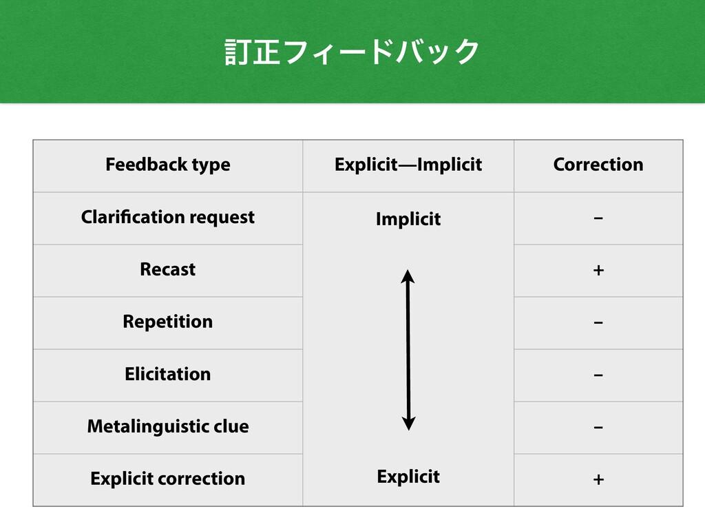 Feedback type Explicit—Implicit Correction Clar...