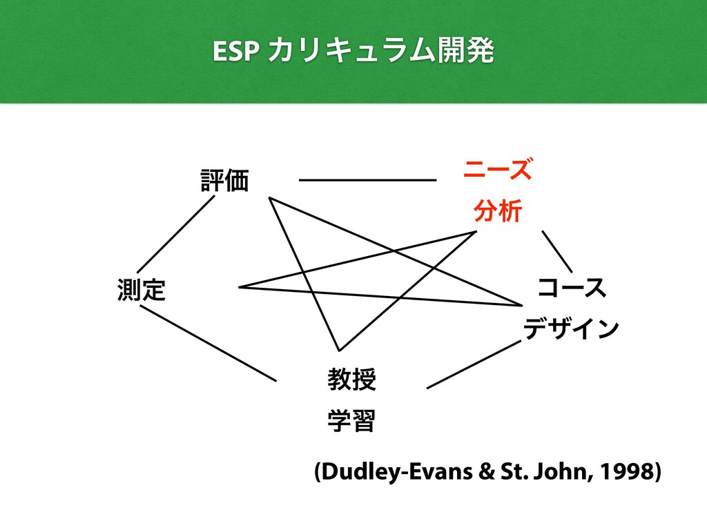 ධՁ ଌఆ ίʔε   σβΠϯ ڭत   ֶश (Dudley-Evans & St. Jo...