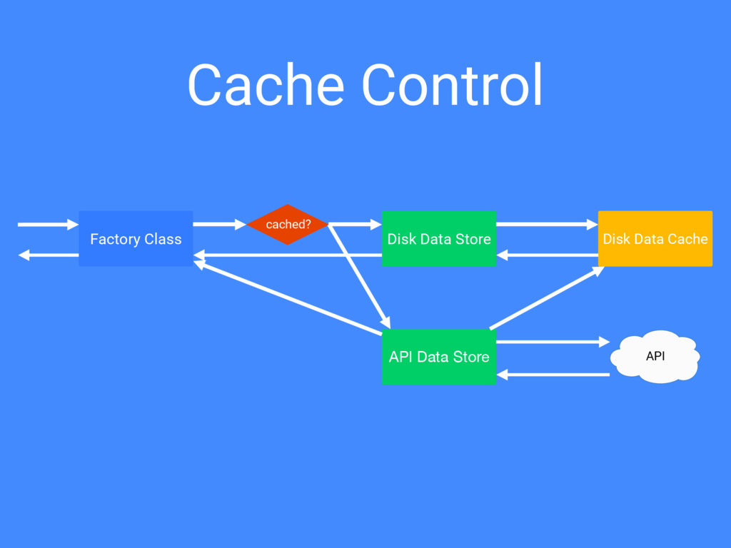 Cache Control Factory Class cached? Disk Data S...