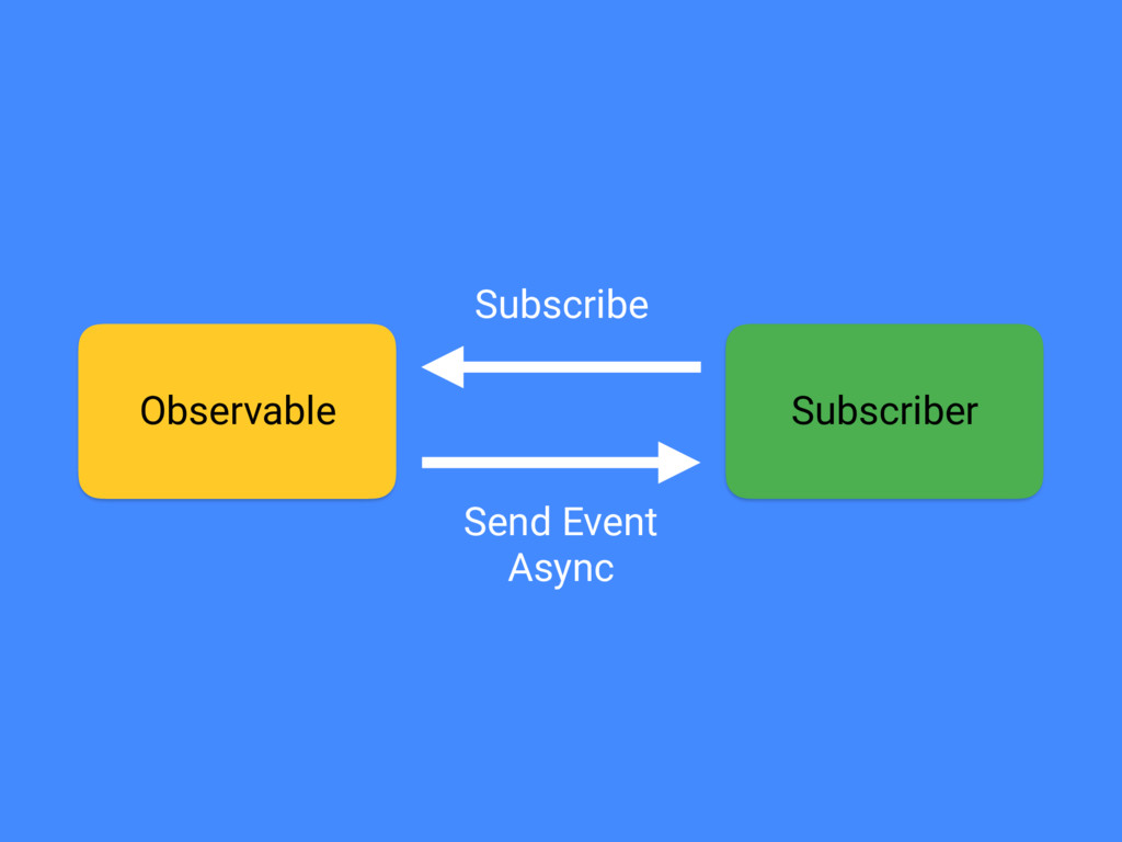 Observable Subscriber Subscribe Send Event Async