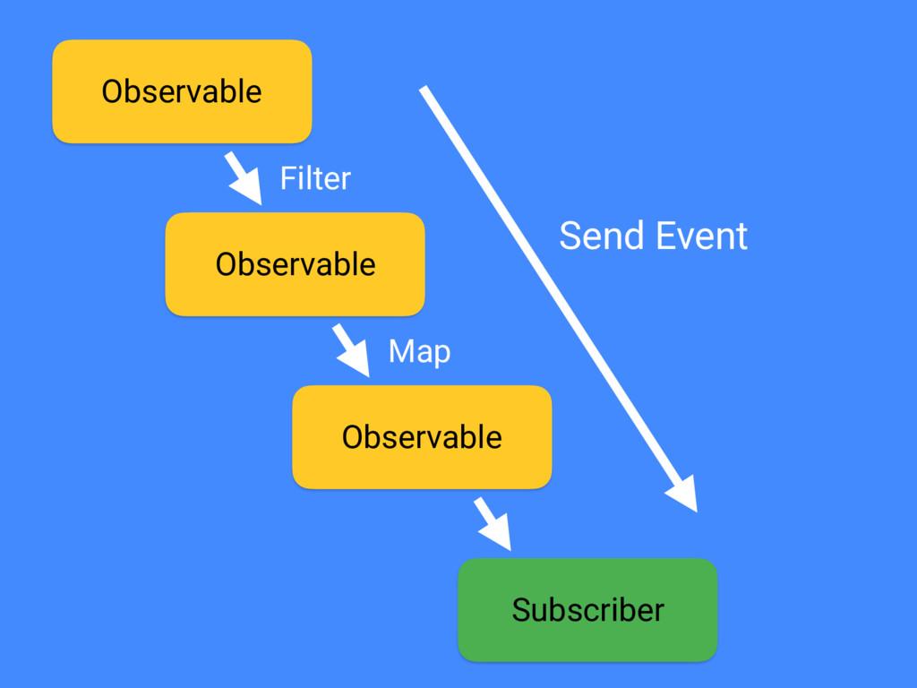 Observable Subscriber Observable Observable Fil...