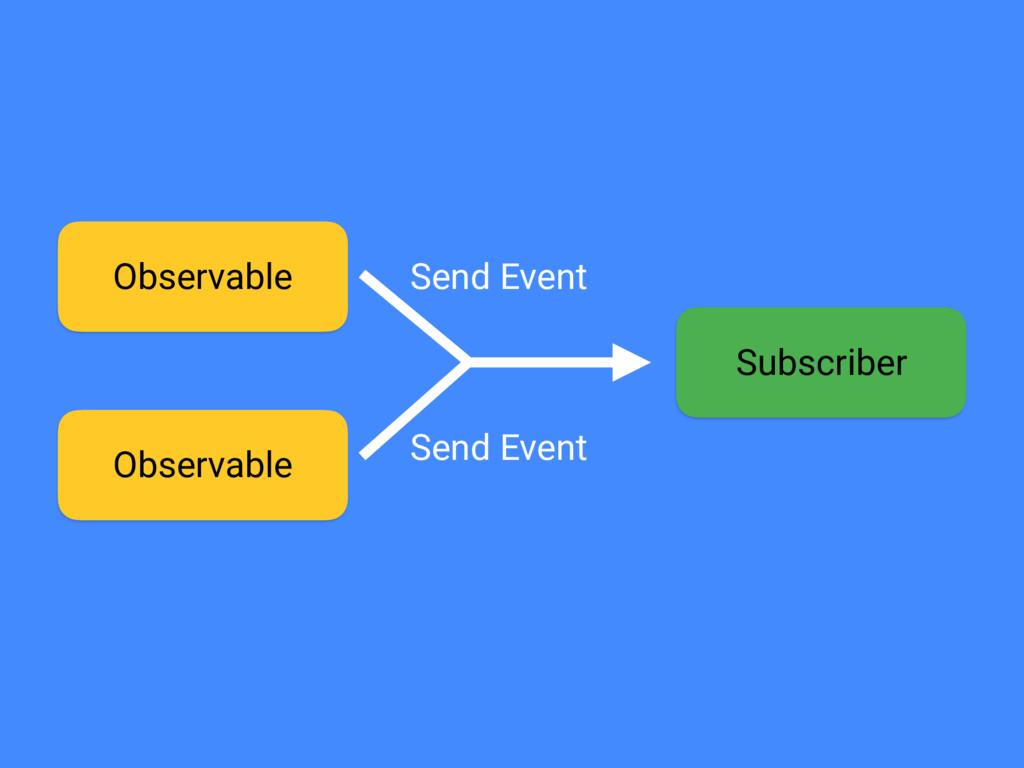 Observable Observable Subscriber Send Event Sen...
