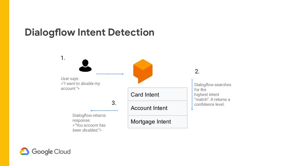 Dialogflow Intent Detection Card Intent Account...