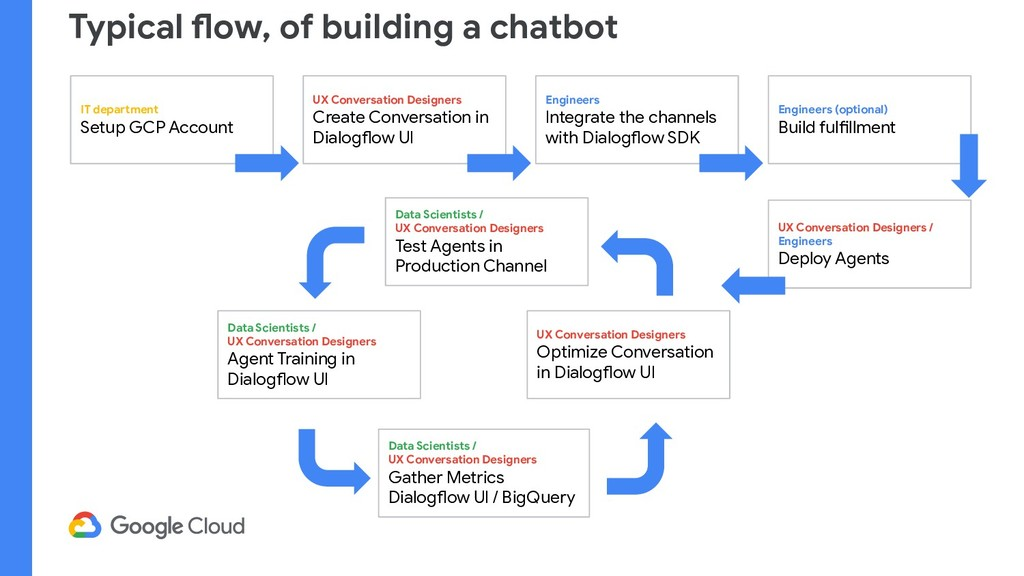 Typical flow, of building a chatbot IT departme...