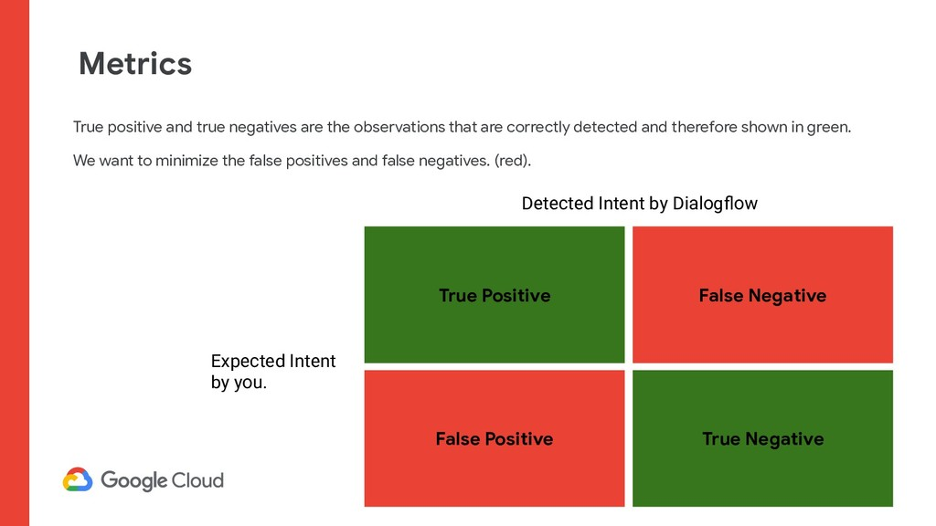 True Positive False Negative True Negative Fals...