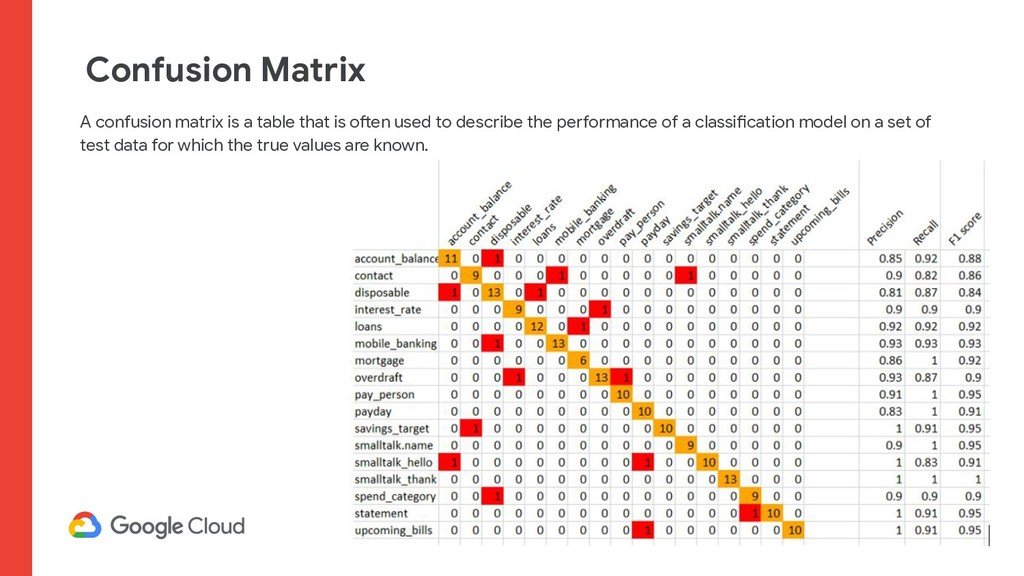 Confusion Matrix A confusion matrix is a table ...