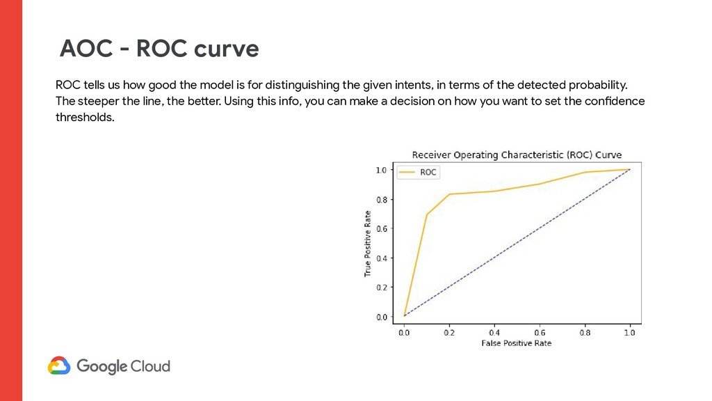 AOC - ROC curve ROC tells us how good the model...