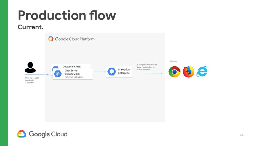 44 Production flow Current. User types user que...
