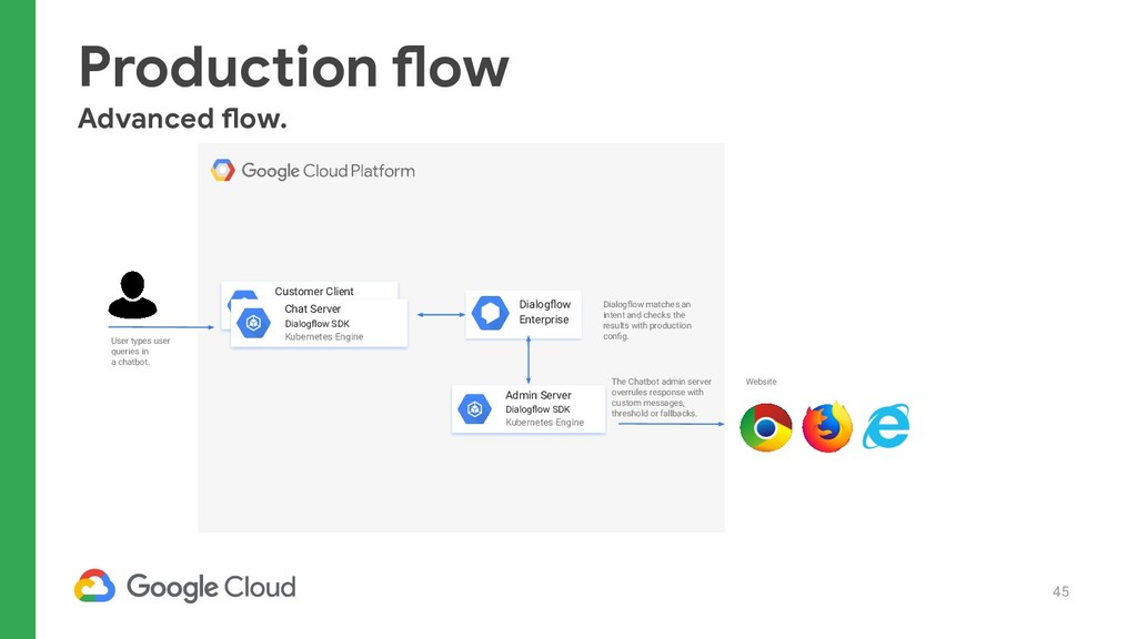 45 Production flow Advanced flow. User types us...