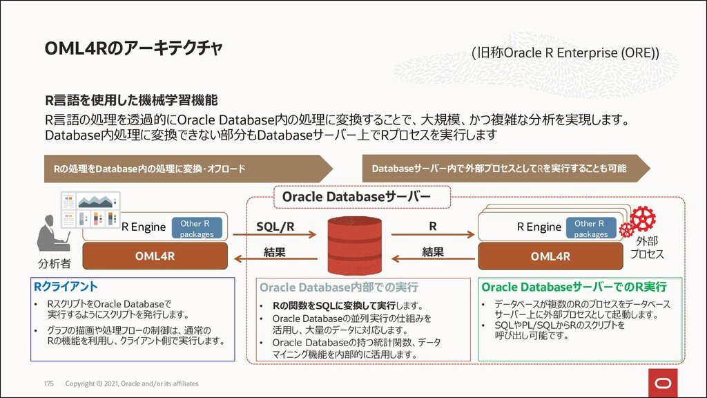 Oracle SQL Oracle Big Data SQL Oracle Database ...