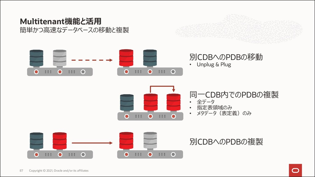 Oracle Automatic Storage Management