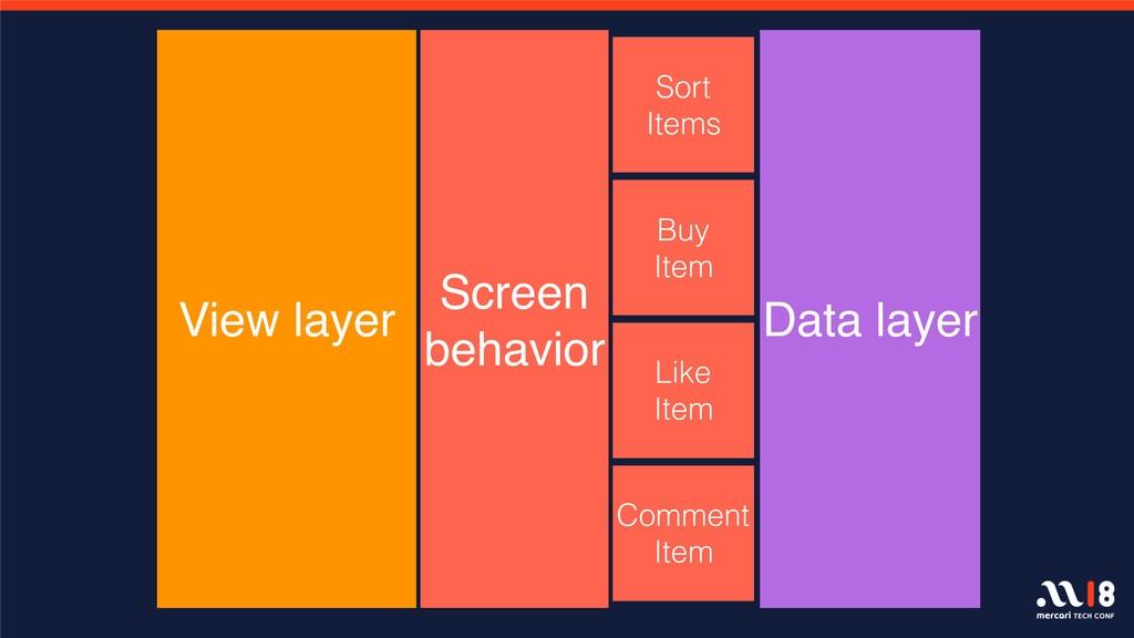 View layer Data layer Sort Items Buy Item Like ...
