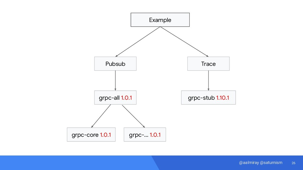 26 @aalmiray @saturnism Example Pubsub Trace gr...