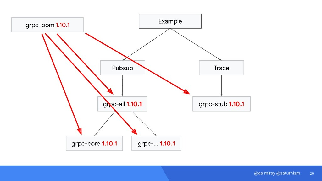 29 @aalmiray @saturnism Example Pubsub Trace gr...