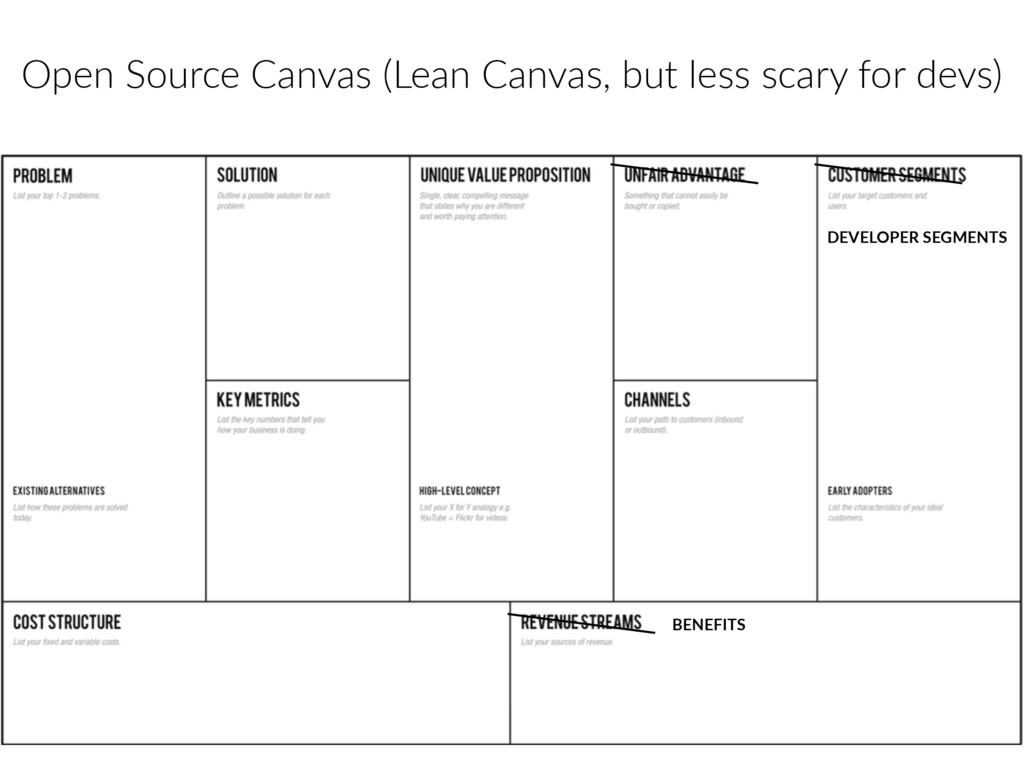 Open Source Canvas (Lean Canvas, but less scary...