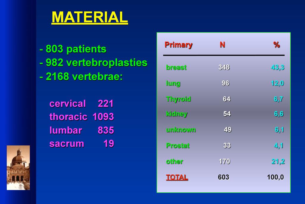 MATERIAL - 803 patients - 982 vertebroplasties ...