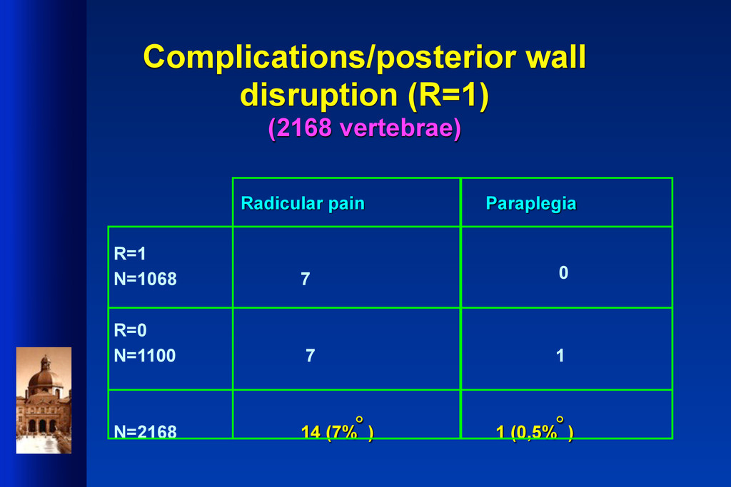 Complications/posterior wall disruption (R=1) (...