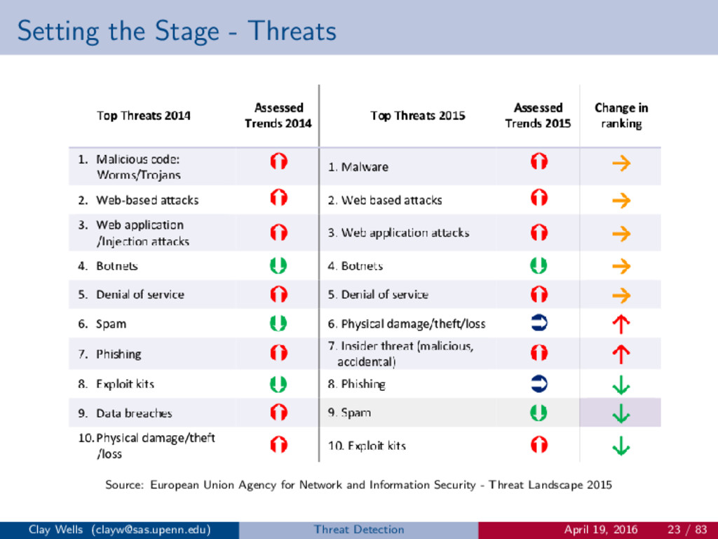 Setting the Stage - Threats Source: European Un...