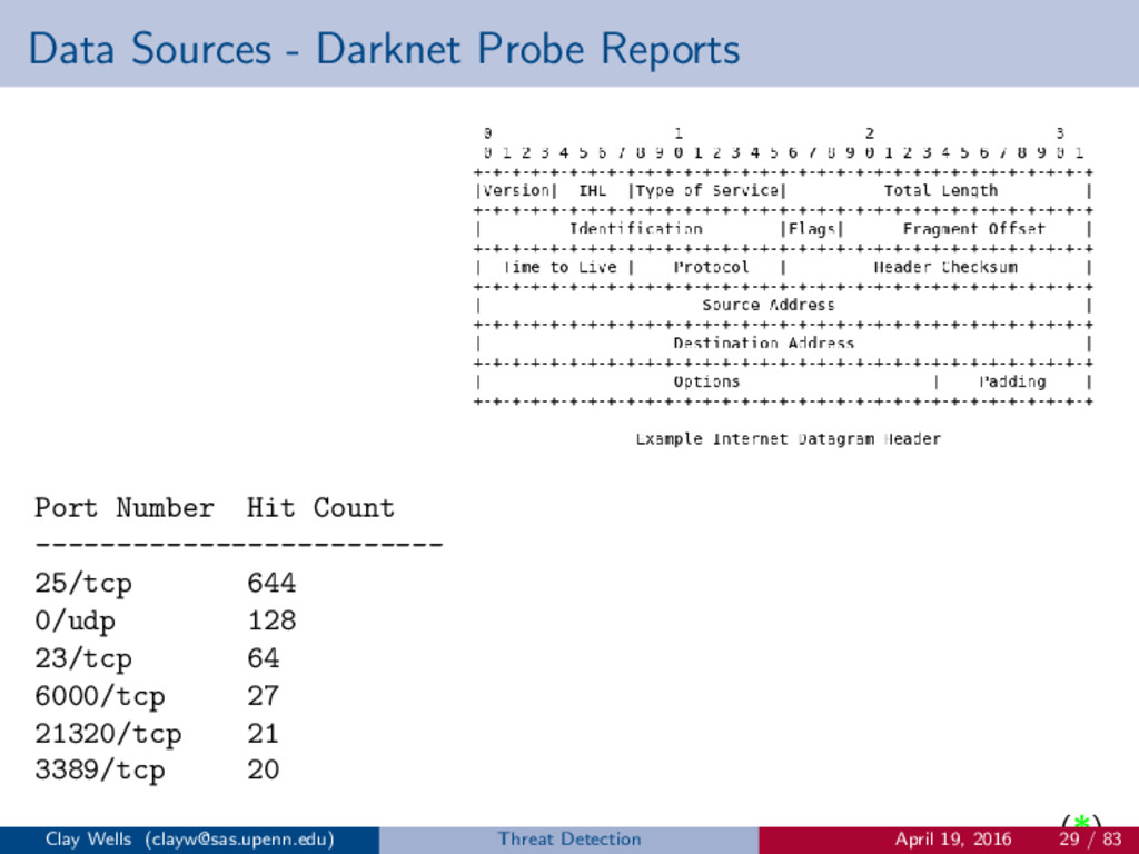 Data Sources - Darknet Probe Reports Port Numbe...