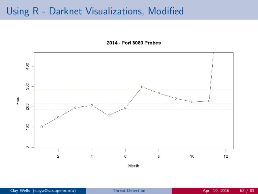 Using R - Darknet Visualizations, Modified Clay ...