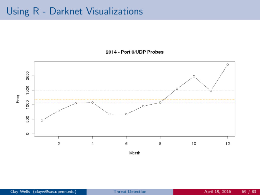 Using R - Darknet Visualizations Clay Wells (cl...