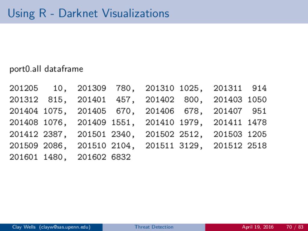 Using R - Darknet Visualizations port0.all data...