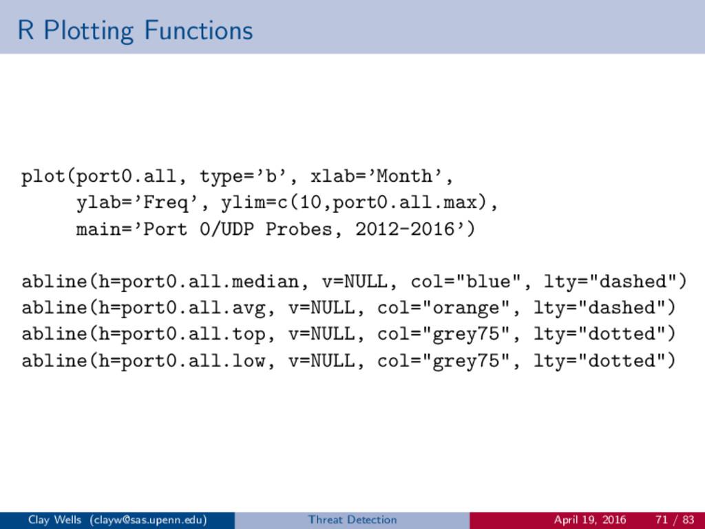 R Plotting Functions plot(port0.all, type='b', ...