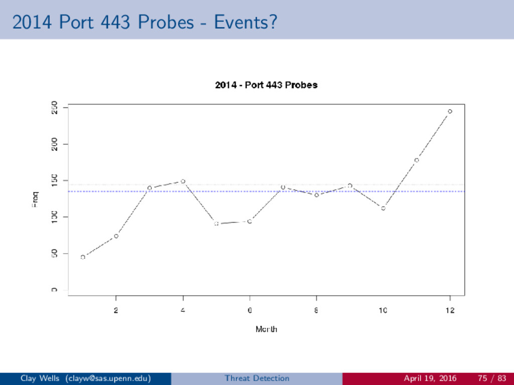 2014 Port 443 Probes - Events? Clay Wells (clay...