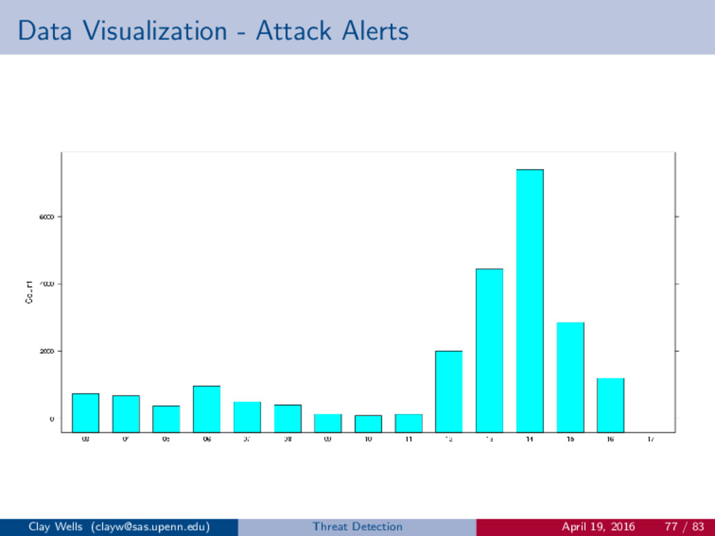 Data Visualization - Attack Alerts Clay Wells (...