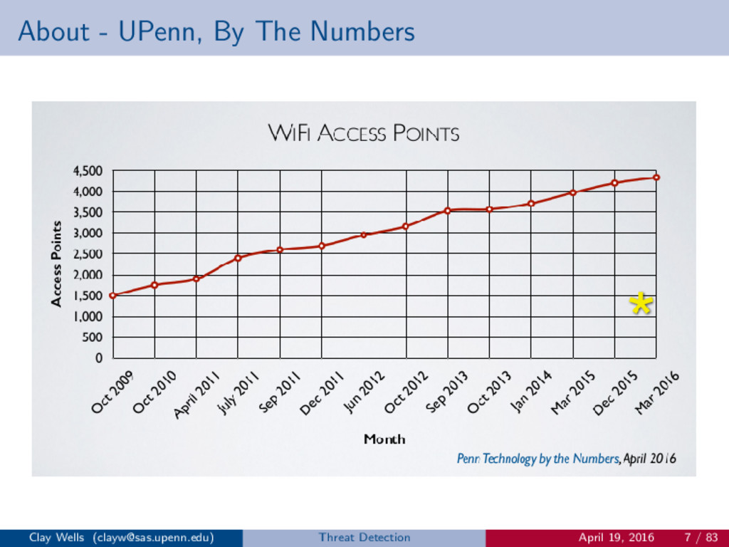 About - UPenn, By The Numbers Clay Wells (clayw...