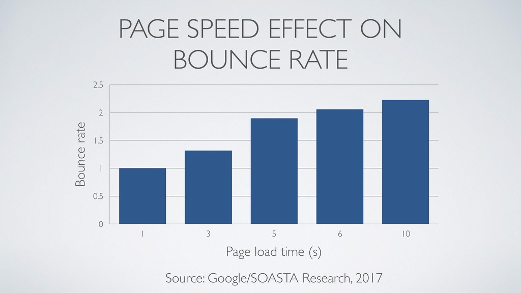 PAGE SPEED EFFECT ON BOUNCE RATE Bounce rate 0 ...