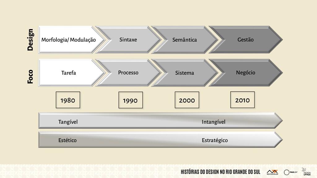 HISTÓRIAS DO DESIGN NO RIO GRANDE DO SUL 1980 1...
