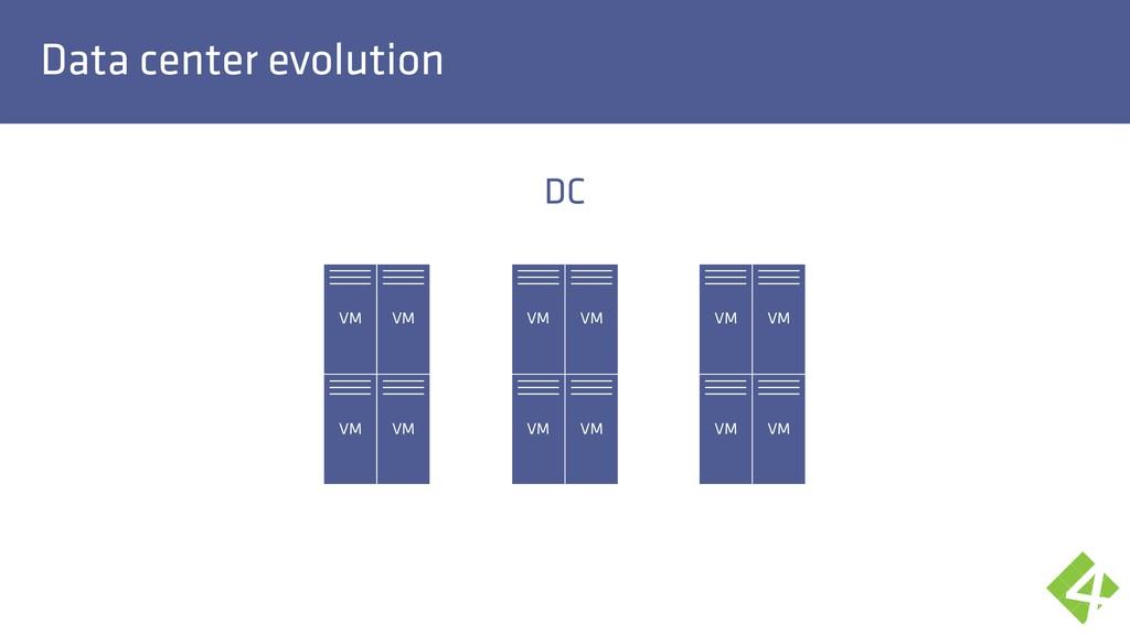 Data center evolution DC VM VM VM VM VM VM VM V...