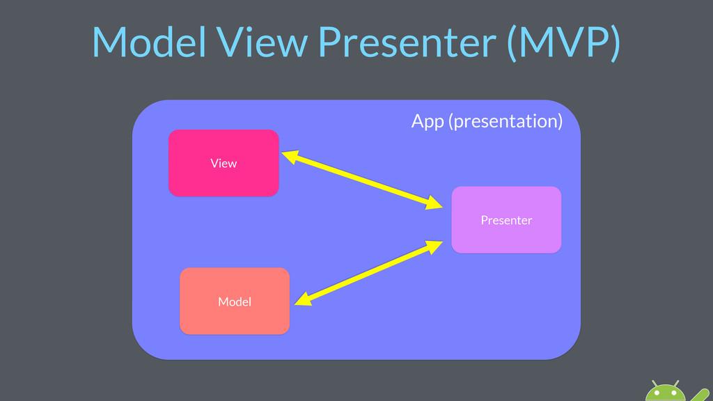 Model View Presenter (MVP) View Presenter Model...