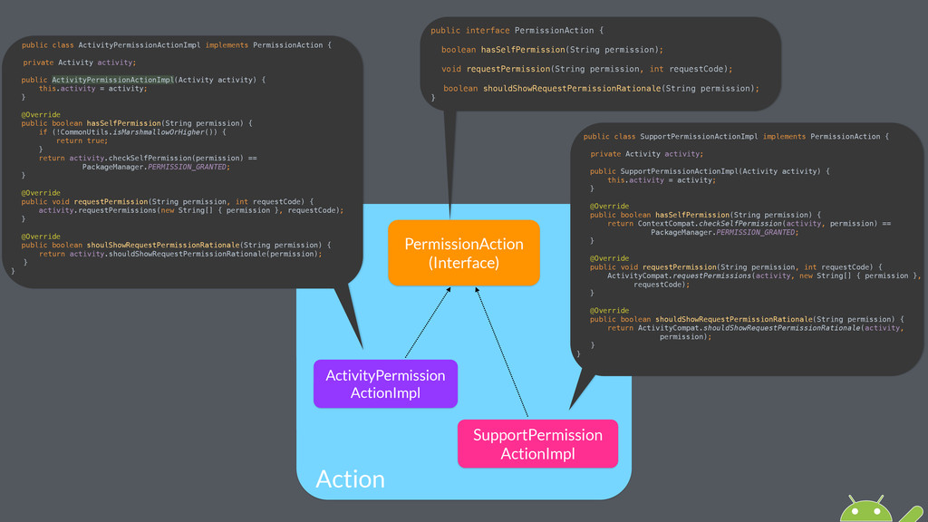Action PermissionAction (Interface) ActivityPer...