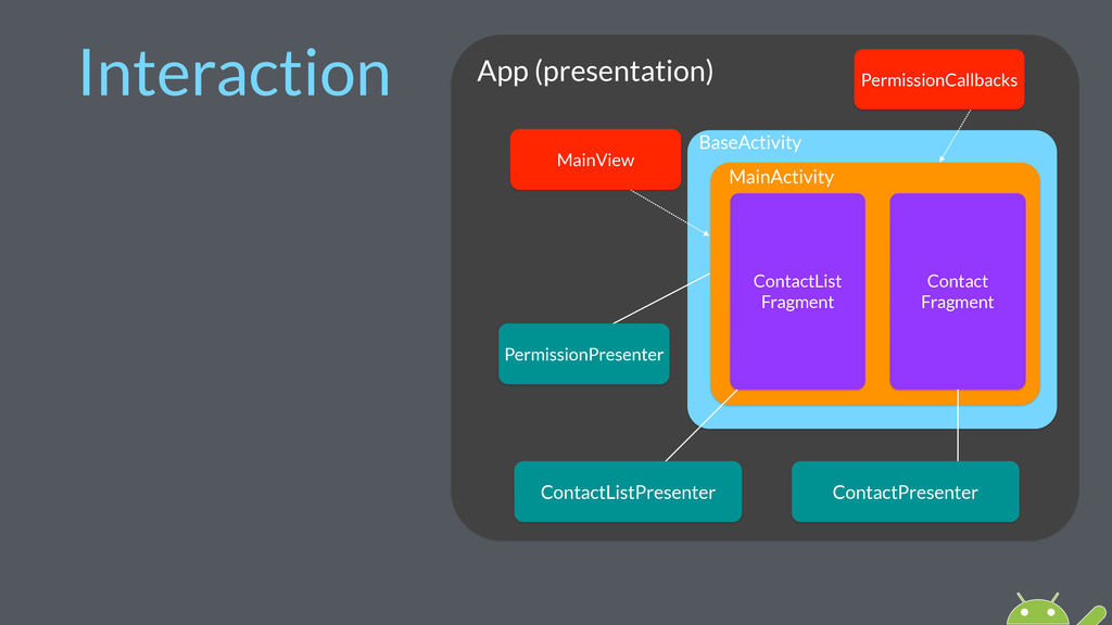 App (presentation) Interaction BaseActivity Mai...