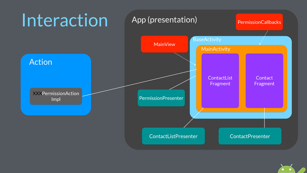 Interaction App (presentation) BaseActivity Mai...