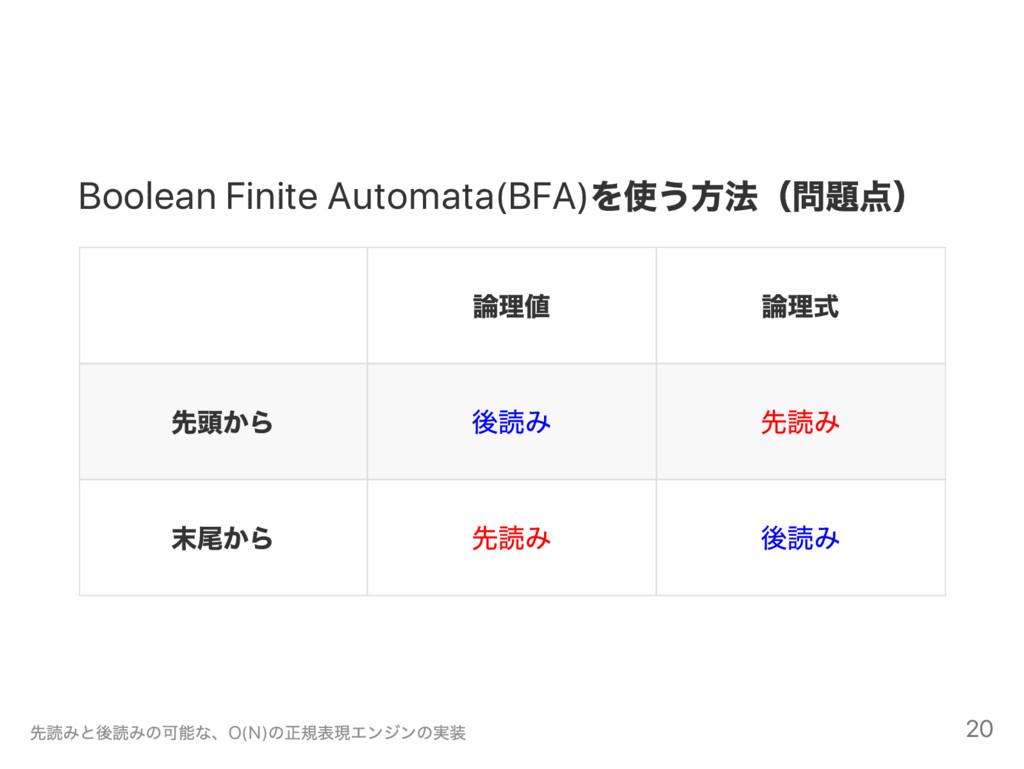Boolean Finite Automata(BFA) を使う方法( 問題点) 論理値 論理...
