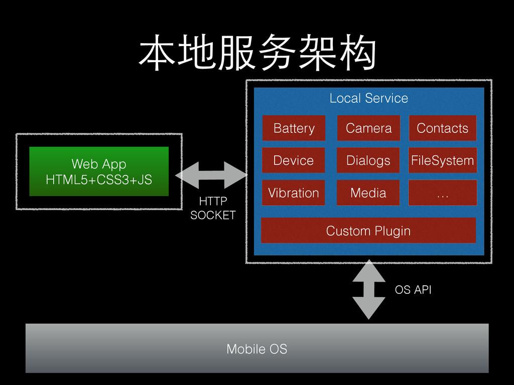 本地服务架构 Web App HTML5+CSS3+JS Mobile OS OS API L...