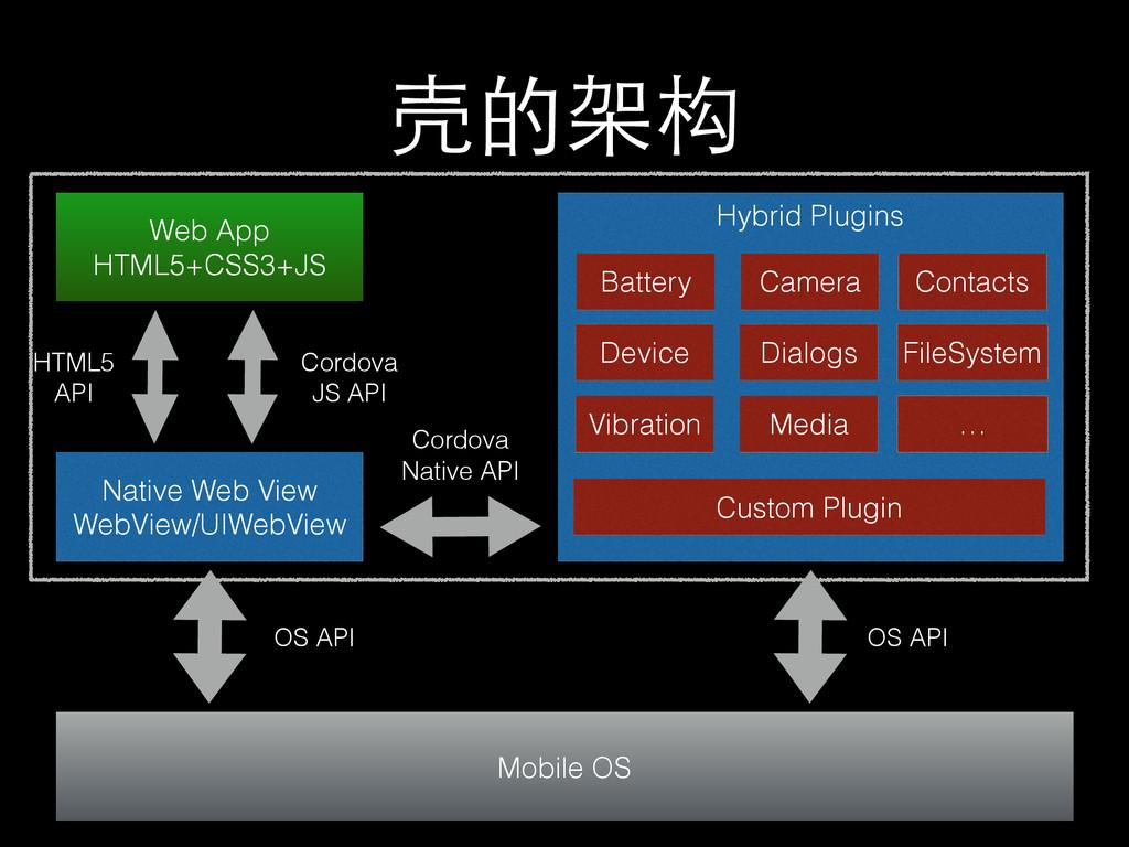 壳的架构 Web App HTML5+CSS3+JS Native Web View WebV...