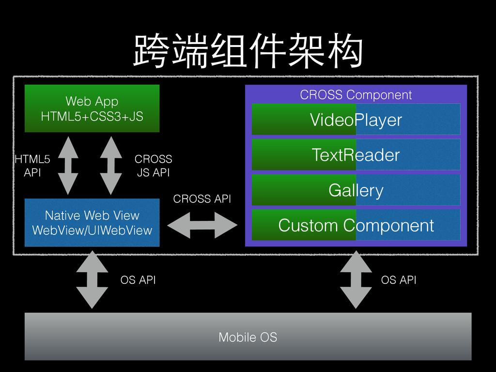 跨端组件架构 Web App HTML5+CSS3+JS Native Web View We...
