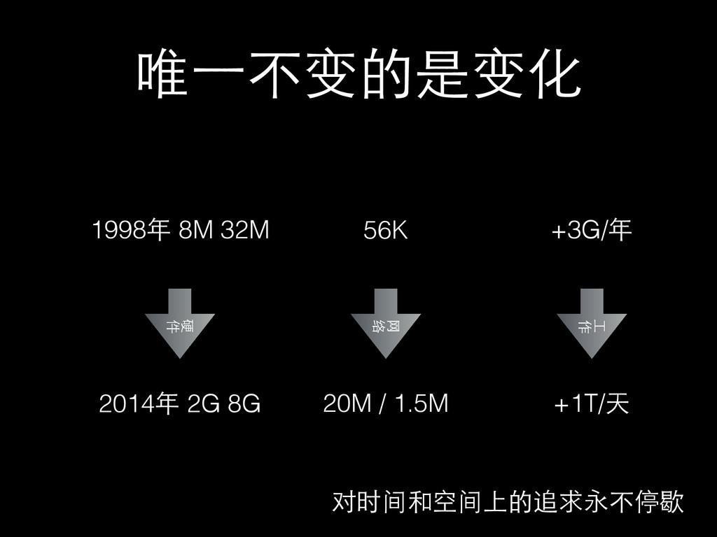 唯⼀一不变的是变化 1998年 8M 32M 2014年 2G 8G 硬 件 +1T/天 +3...