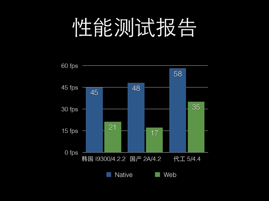 性能测试报告 0 fps 15 fps 30 fps 45 fps 60 fps 韩国 I93...