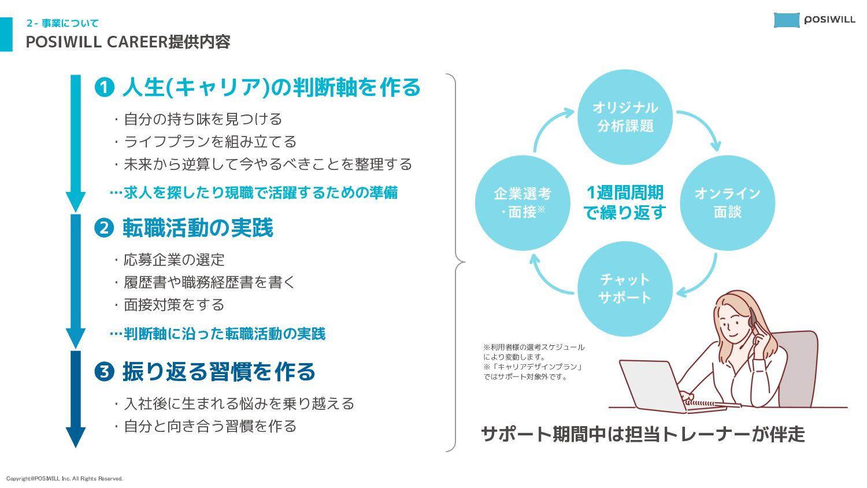 2- 事業について POSIWILL CAREER提供内容 ❶ 人生(キャリア)の軸を作る ・...