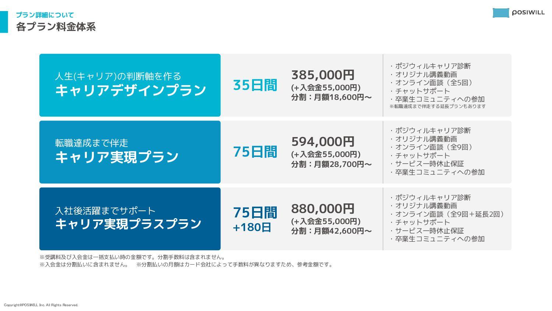 2- 事業について POSIWILL CAREER提供内容 ❶ 人生(キャリア)の軸を作る P...