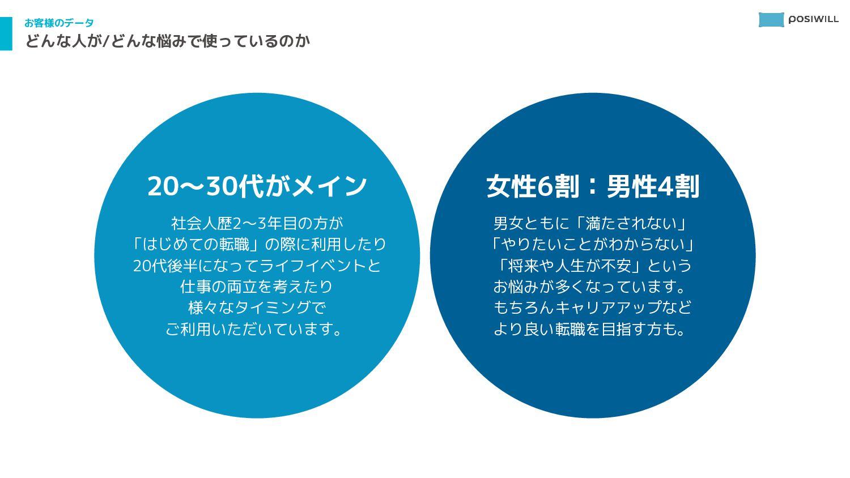 2- 事業について プログラム監修:田中研之輔教授 専門的知見をプログラムに反映し、 自分らし...